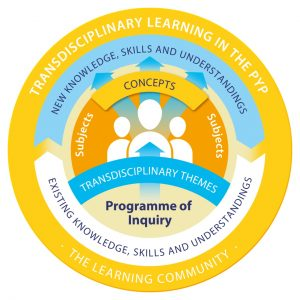 Programme of inquiry